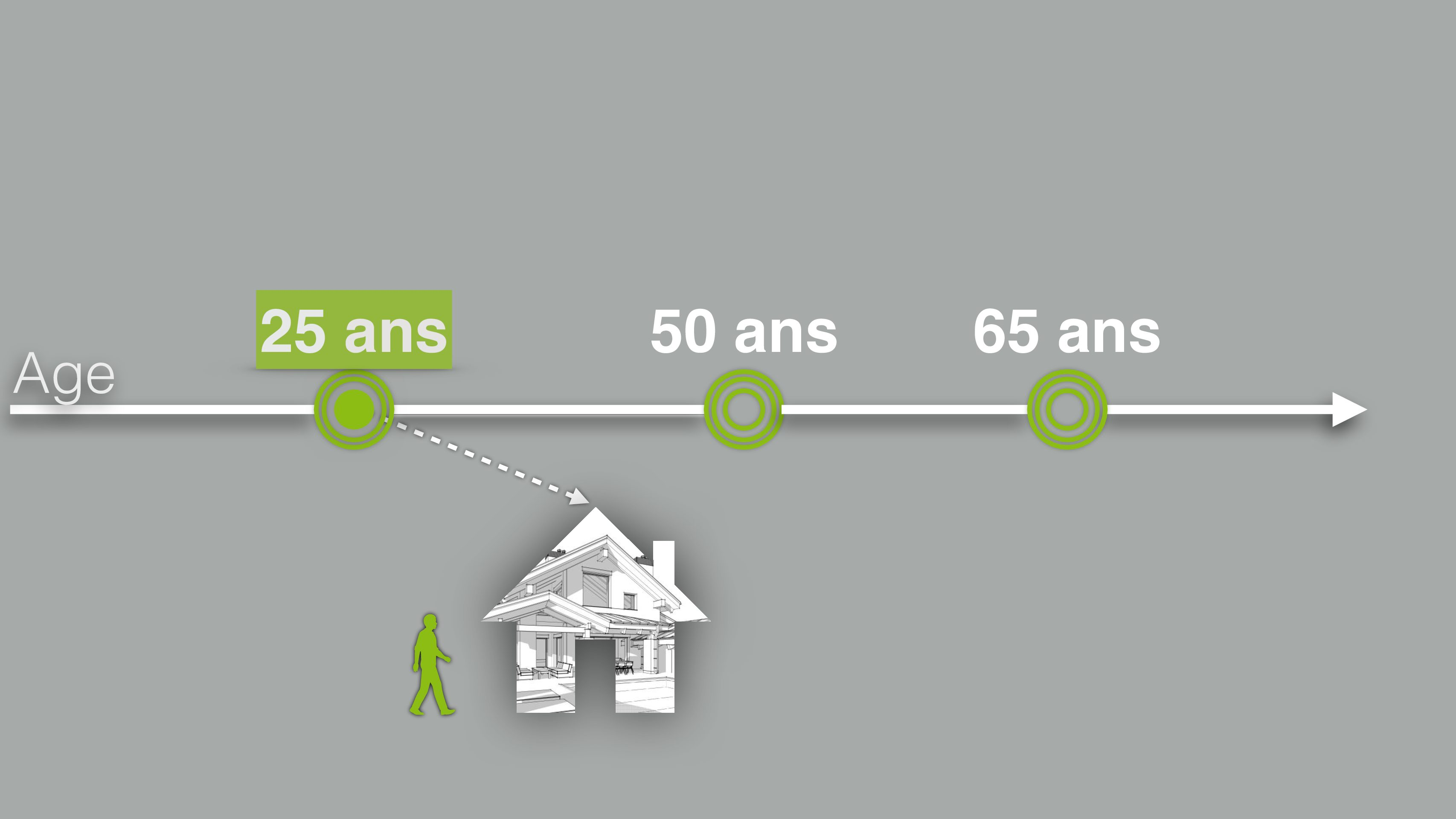 Planification achat immobilier