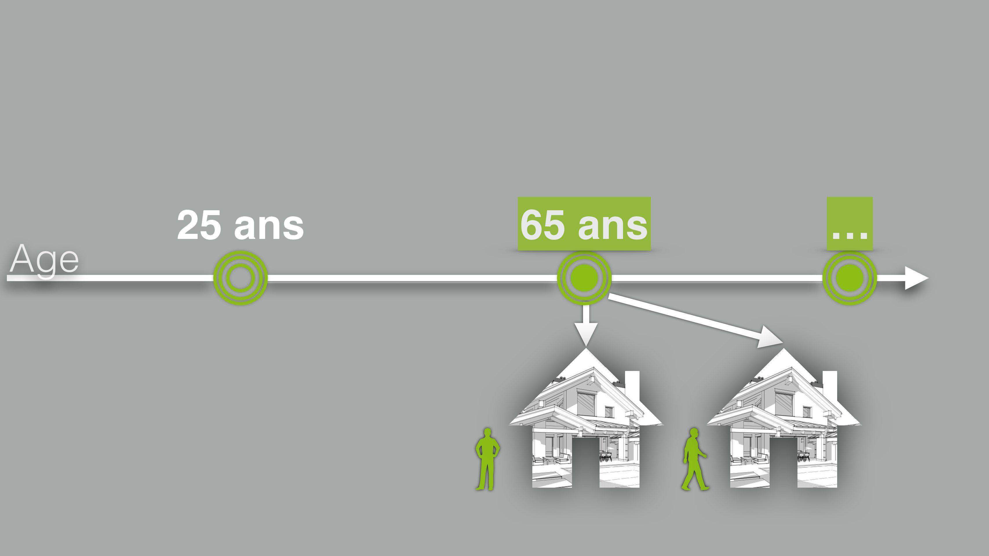 Immobilier et retraite A7 Services