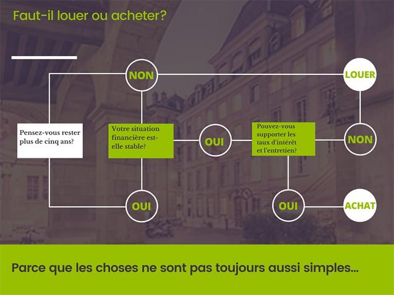 Louer ou acheter Devenir propriétaire investisseur immobilier en Suisse